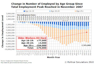 Change in Number of Employed by Age Group, Since Total Employment Peak in November 2007, as of November 2010
