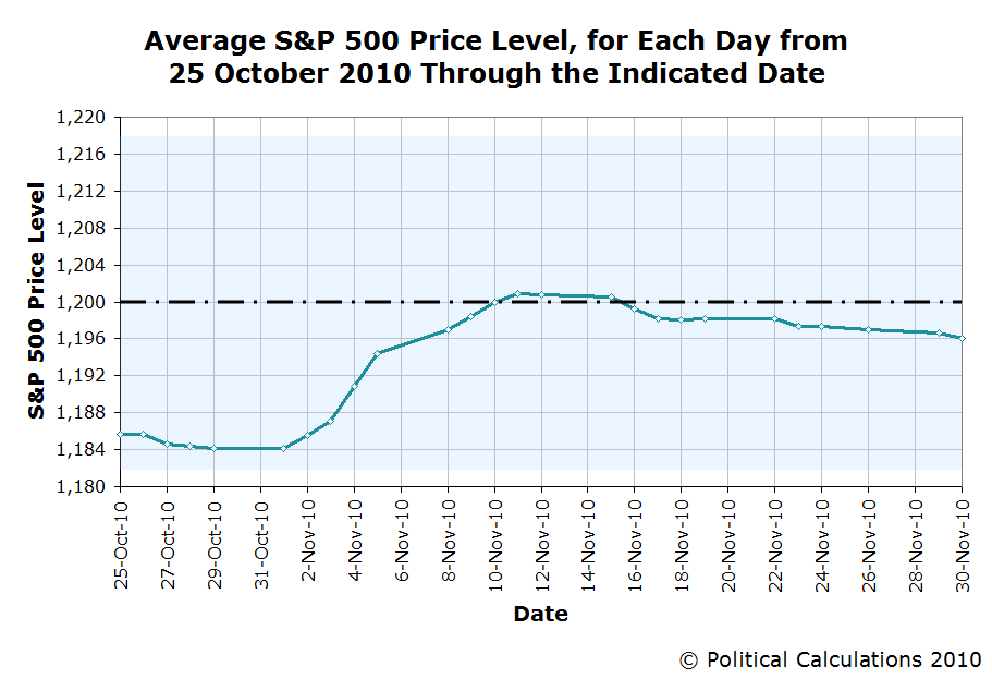 Average S&P 500 Price Level, 25 October 2010 Through the Indicated Date (Final Date is 30 November 2010)