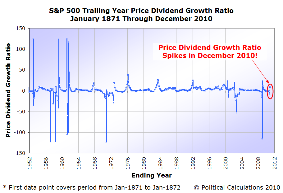 S&P 500 Trailing Year Price Dividend Growth Ratio, January 1871 Through December 2010