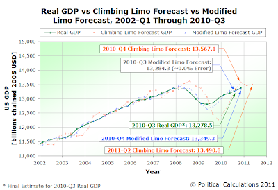 Real GDP vs Climbing Limo vs Modified Limo Forecasts, 2002Q2 through 2010Q3