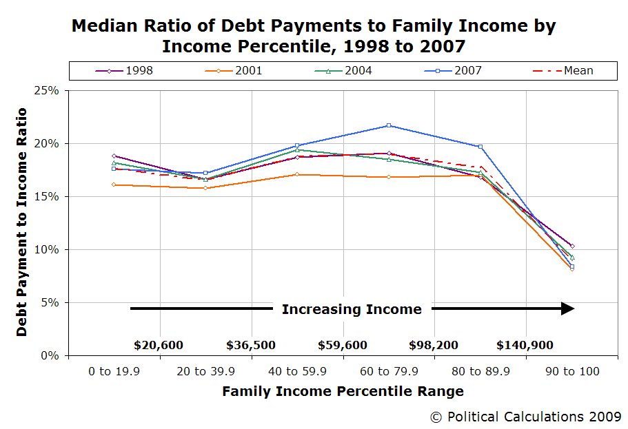 Median Ratio of Debt Payments to Family Income by Income Percentile, 1998, 2001, 2004, 2007
