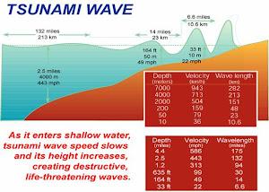 Kecepatan Tsunami