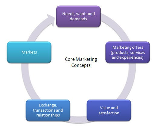 Concept of Needs, Wants, Demand in Marketing Most beautiful places