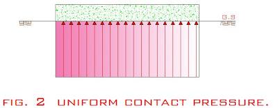 Assumption uniformity in pressure beneath foundation
