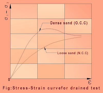 Shear Characteristics of Cohesionless Soil