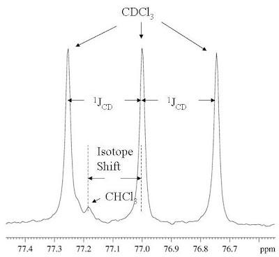 University Of Ottawa Nmr Facility Blog Isotope Shifts For Chloroform