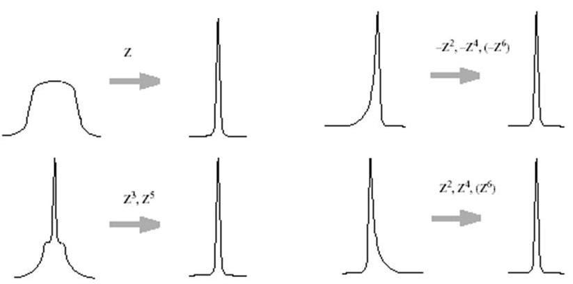 University of Ottawa NMR Facility Blog: The Effects of Bad