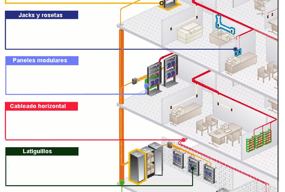 7 subsistemas de cableado estructurado pdf