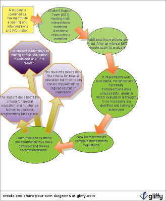 A Step-By-Step Guide to the IEP Process