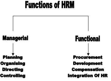 HUMAN RESOURCE MANAGEMENT: Functions Of Human Resource