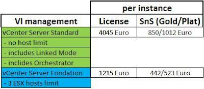 IT analyses blog: VMware vSphere 4 - лицензионен модел и ценообразуване