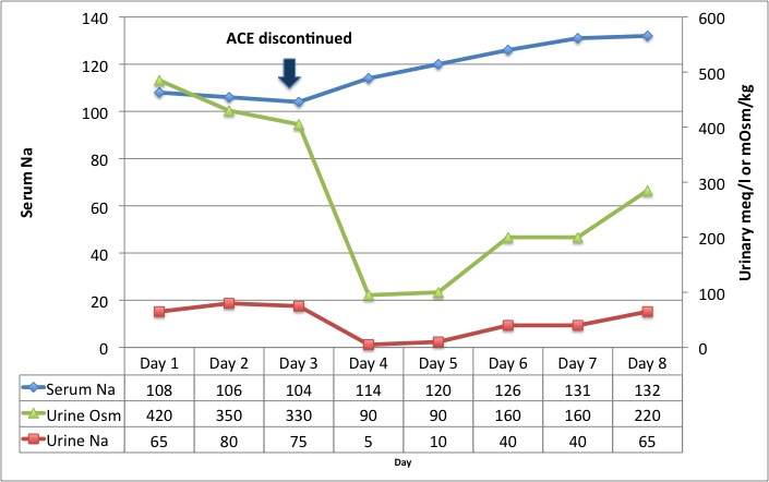 ACE-inhibitor induced hyponatremia - Renal Fellow Network