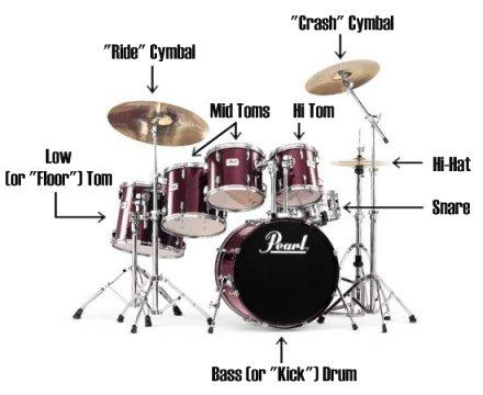 Drum Sets Snare Drums Parts Accessories Gph