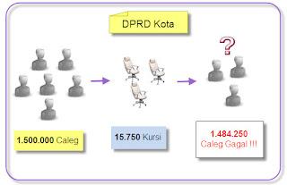 Ilustrasi Antara Caleg, Jumlah kursi dan Caleg gagal untuk Caleg DPRD Kota