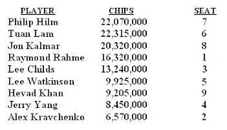 2007 WSOP Main Event final table chip counts