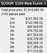 2010 SCOOP Main Event-Low