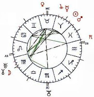 THE MEANING OF THE PLANETS IN ASTROLOGY
