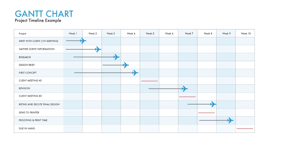 Loan Agency Ascend Startup Business Plan For Des Mgt: Gantt Chart