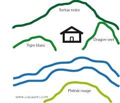 caza zen blog le feng shui de la forme xingfa et le. Black Bedroom Furniture Sets. Home Design Ideas