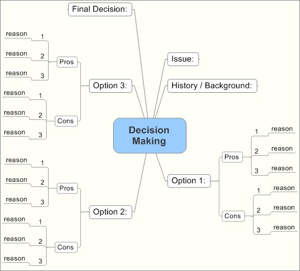 decision tree template visio - the abstract software architect august 2010