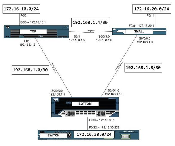 Life on the LAN: Cisco Training Lab Network