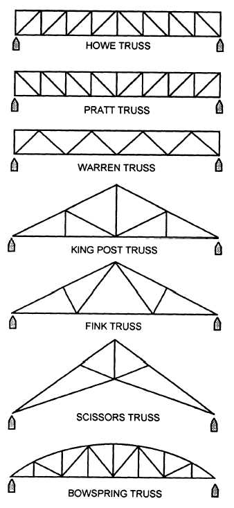 Roof truss and rain water harvesting Truss cost