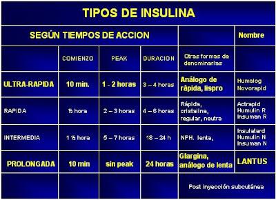 El Café: Tipos y Efectos de la Insulina