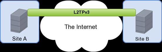 ただのメモ: L2TPv3 on Linux 2 6 35