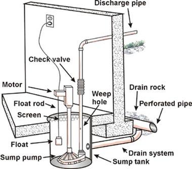 SERVPRO Lincoln Disaster Information Center: Sump Pump