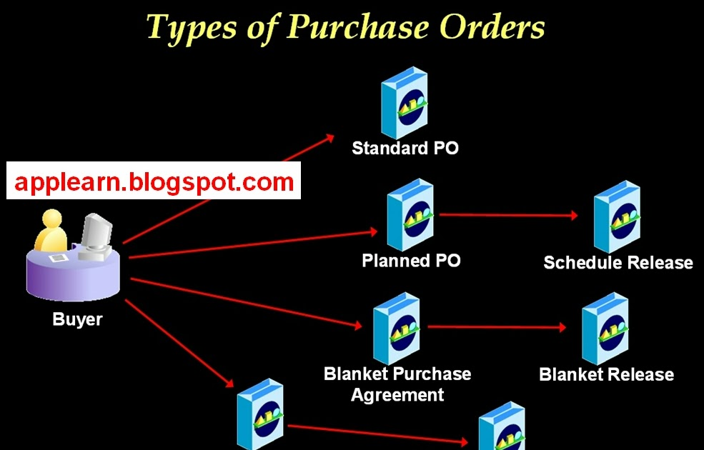 Oracle Applications Purchase Order Types