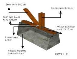 struktur bangunan rumah sederhana tahan gempa: struktur