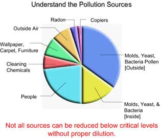 pollution chart Axia college material appendix d air pollution chart after reviewing ch 8 and 9 of your text, complete the following table, then respond to the questions that follow: issuesourceshealth/environmental effects carbon dioxide (co2)greenhouse gas, combustion of fossil, fuels such as coal, oil, gas in power plants as well as volcanoes.