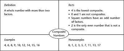 here is an example of a frayer model as it might be used in a math class to learn the concept of composite number