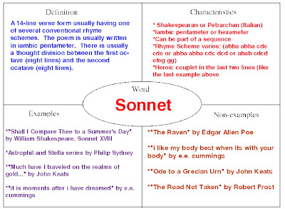 here is an example of a frayer model used to understand the idea behind a sonnet in an english class