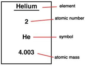 Year 10-12 Chemistry: Atomic Mass