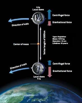 how are artificial satellites put into orbit