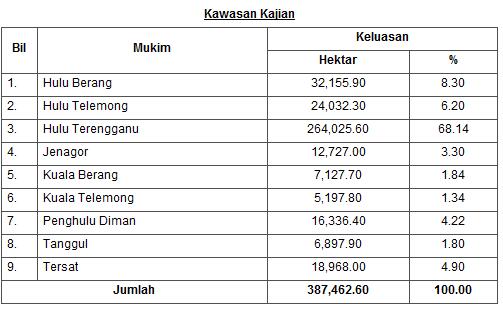 urang ulu: Latar Belakang Hulu Terengganu
