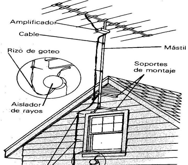 Tips c mo instalar una antena exterior de televisi n - Antenas de television ...