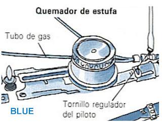como se enciende y se ajusta el quemador de la estufa