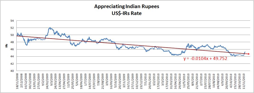 Optimum Economic Freedom: US$ and Indian Rupees Exchange Rate