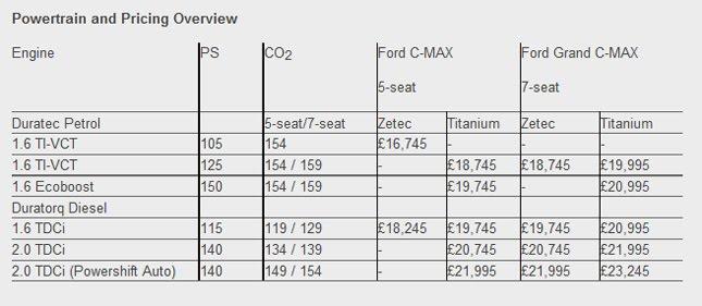 Motor Mania Buzz: Ford C-Max & Grand C-Max pricing