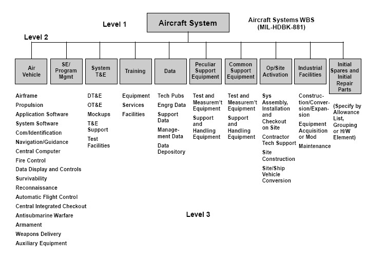 Example of Project Management Work Breakdown Structure for Aircraft ...