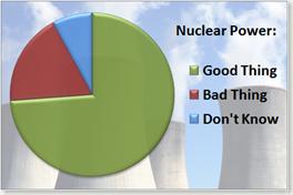 nuclear power, uranium, public opinion, poll