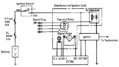 Autotronics Studies  Input Sensors and Actuators On  Vehicle