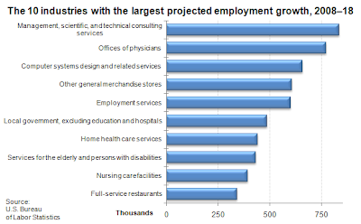 employment best jobs sectors industries