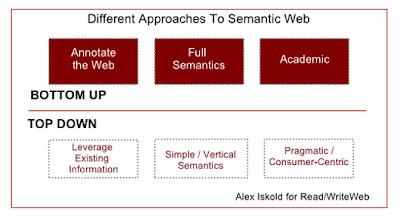 A arquitetura de uma aplicação para a web semântica pode seguir tanto a abordagem bottom-up quanto top-down