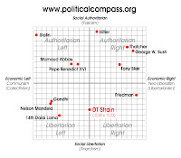 document political compass test