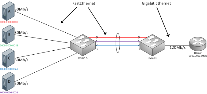 Fragmentation Needed: Link Aggregation, Load Balancing and