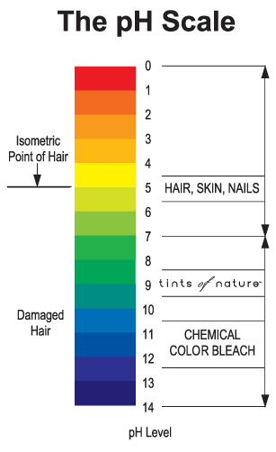 Coilybella: pH Balance of Hair and Products