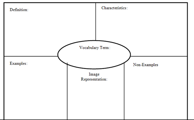My Vocab Journal: Strategy 3: Frayer Model (Corrections)